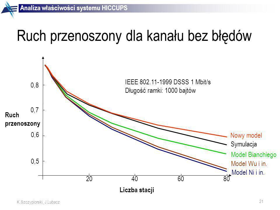 21 K.Szczypiorski, J.Lubacz Nowy model Symulacja Model Bianchiego Model Wu i in. Model Ni i in. 0,5 0,6 0,7 0,8 Ruch przenoszony 20406080 Liczba stacj