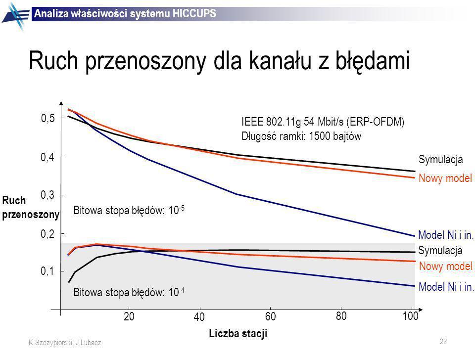 22 K.Szczypiorski, J.Lubacz 20 40 60 80 Liczba stacji 100 0,1 0,2 0,3 0,4 Ruch przenoszony 0,5 IEEE 802.11g 54 Mbit/s (ERP-OFDM) Długość ramki: 1500 b