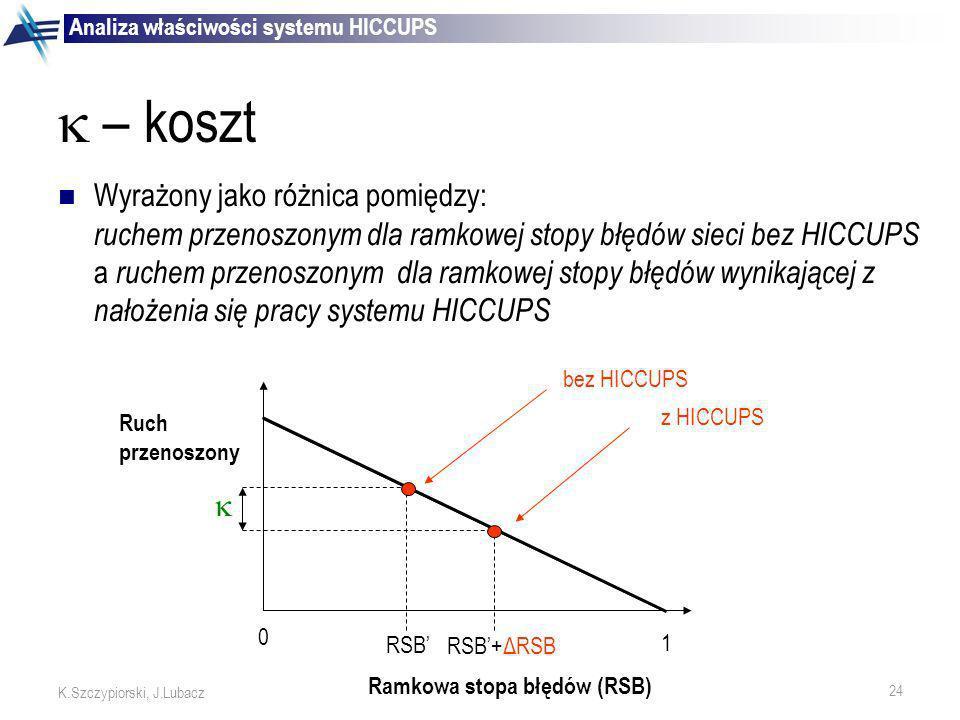 24 K.Szczypiorski, J.Lubacz – koszt Wyrażony jako różnica pomiędzy: ruchem przenoszonym dla ramkowej stopy błędów sieci bez HICCUPS a ruchem przenoszo