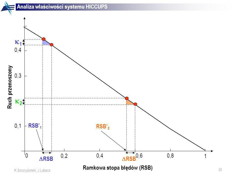 25 K.Szczypiorski, J.Lubacz Analiza właściwości systemu HICCUPS RSB 0,6 RSB 1 2 RSB 1 RSB 2 1 0 0,2 0,40,8 0,1 0,3 0,4 Ruch przenoszony Ramkowa stopa