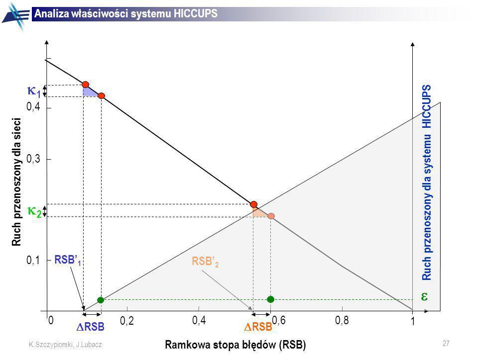 27 K.Szczypiorski, J.Lubacz RSB 0,6 RSB 1 2 RSB 1 RSB 2 1 0 0,2 0,40,8 0,1 0,3 0,4 Ruch przenoszony dla sieci Ramkowa stopa błędów (RSB) Analiza właśc