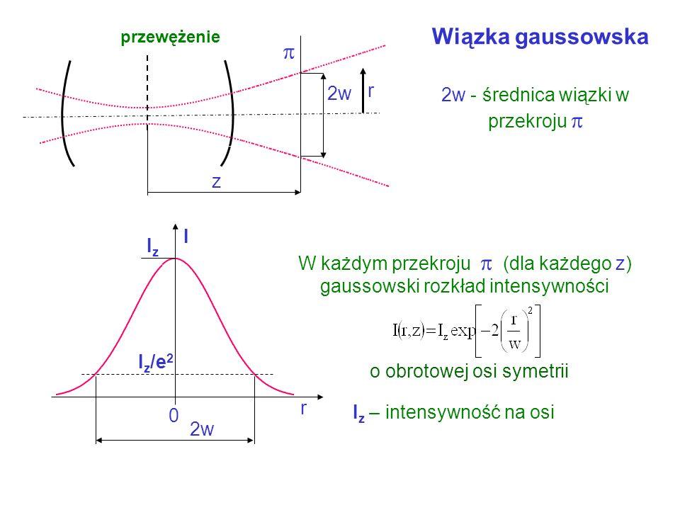 Kształt wiązki laserowej mody poprzeczne Różne wartości amplitud na czole fali – wyniki interferencji d 1 2 3 Warunek zgodności faz interferujących wi