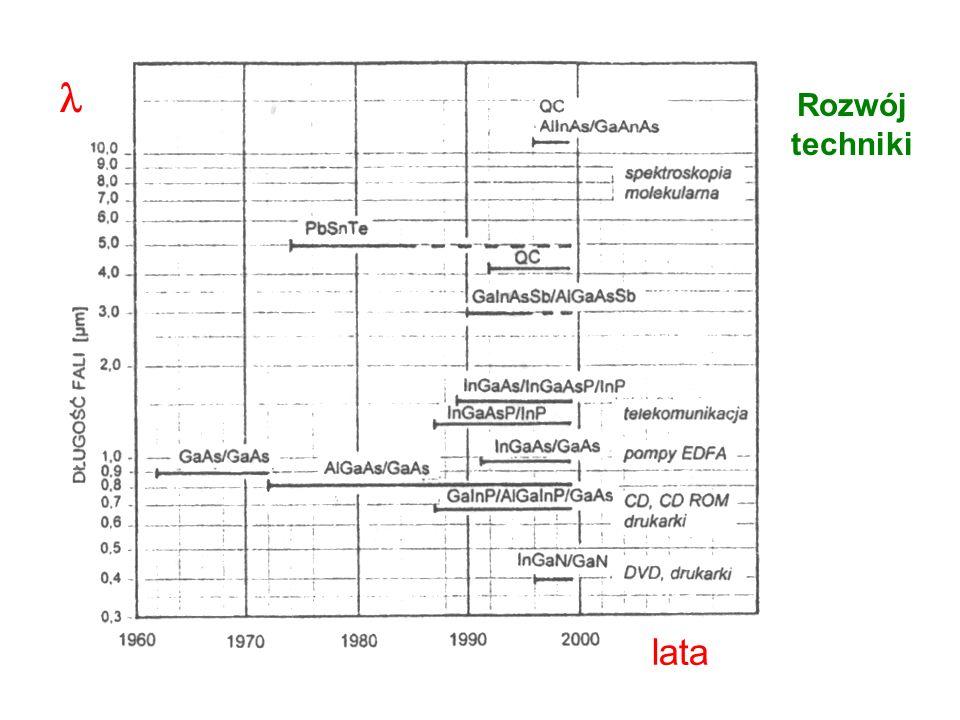 Laser półprzewodnikowy cd Prąd powyżej progu generacji - laserZawężenie widma Mody podłużne lasera InGaAsP duża odległość międzymodowa Krótki rezonato
