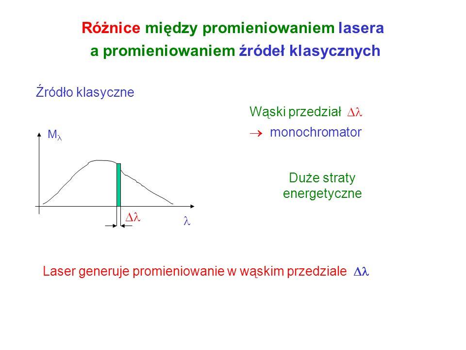 Różnice między promieniowaniem lasera a promieniowaniem źródeł klasycznych Laser generuje promieniowanie w małym kącie rozbieżności f 2a 2 Źródło klas