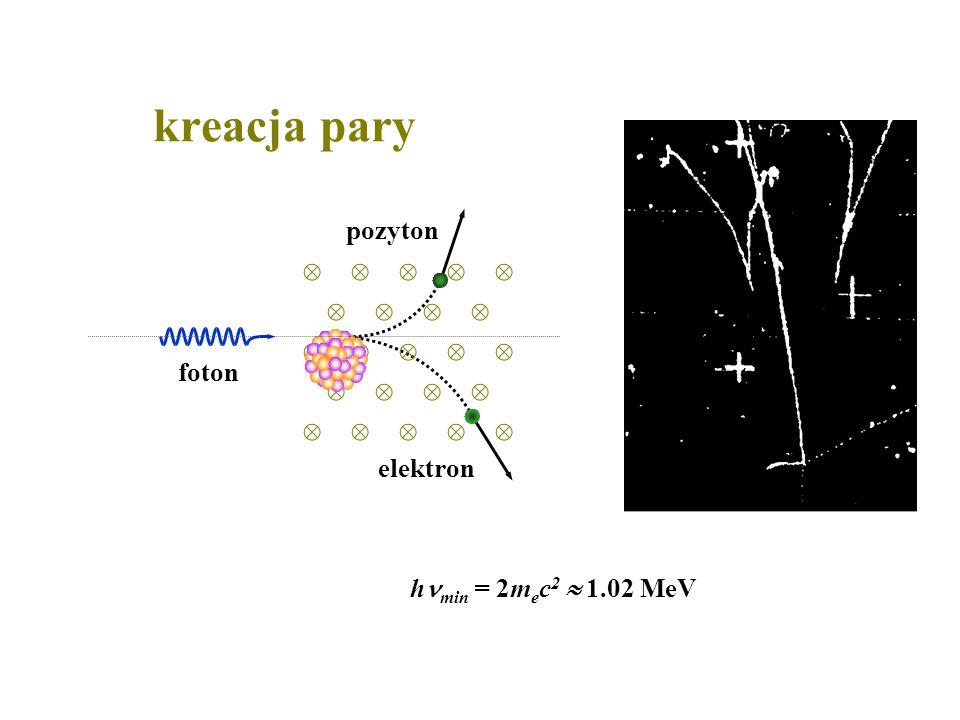 kreacja pary foton pozyton elektron h min = 2m e c 2 1.02 MeV