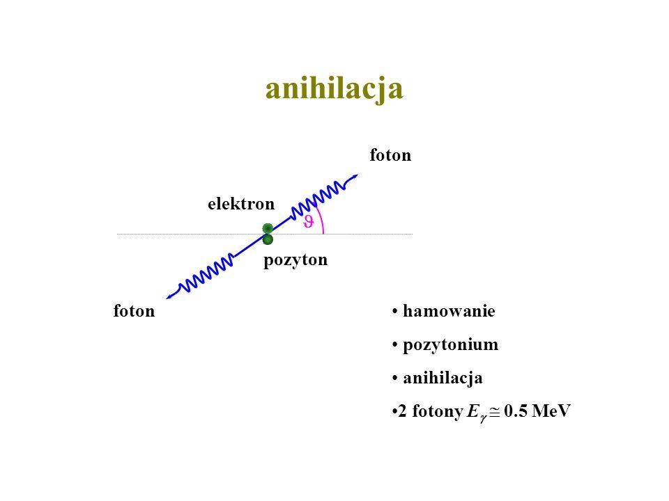 anihilacja hamowanie pozytonium anihilacja 2 fotony E 0.5 MeV pozyton elektron foton