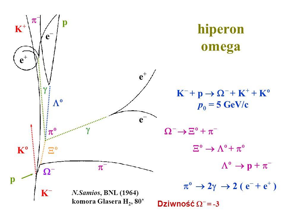 hiperon omega K+K+ KoKo o p e e+e+ e e+e+ N.Samios, BNL (1964) komora Glasera H 2, 80 K p o + o o + o o p + K + p + K + + K o p 0 = 5 GeV/c o 2 2 ( e
