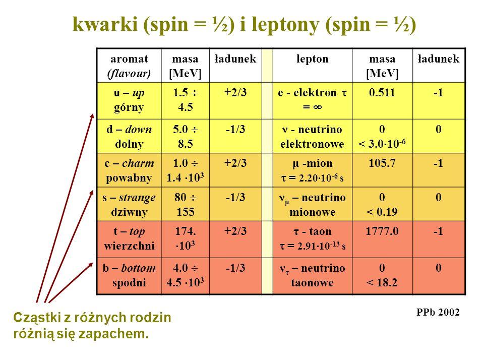 kwarki (spin = ½) i leptony (spin = ½) aromat (flavour) masa [MeV] ładunekleptonmasa [MeV] ładunek u – up górny 1.5 4.5 +2/3 e - elektron = 0.511 d –