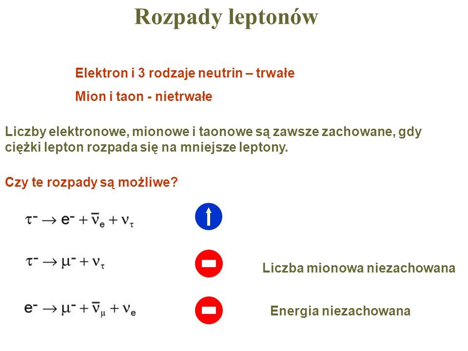 Rozpady leptonów Liczby elektronowe, mionowe i taonowe są zawsze zachowane, gdy ciężki lepton rozpada się na mniejsze leptony. Elektron i 3 rodzaje ne