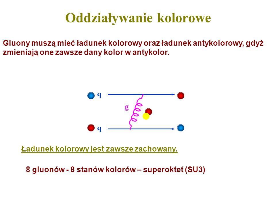Oddziaływanie kolorowe q q g Ładunek kolorowy jest zawsze zachowany. Gluony muszą mieć ładunek kolorowy oraz ładunek antykolorowy, gdyż zmieniają one