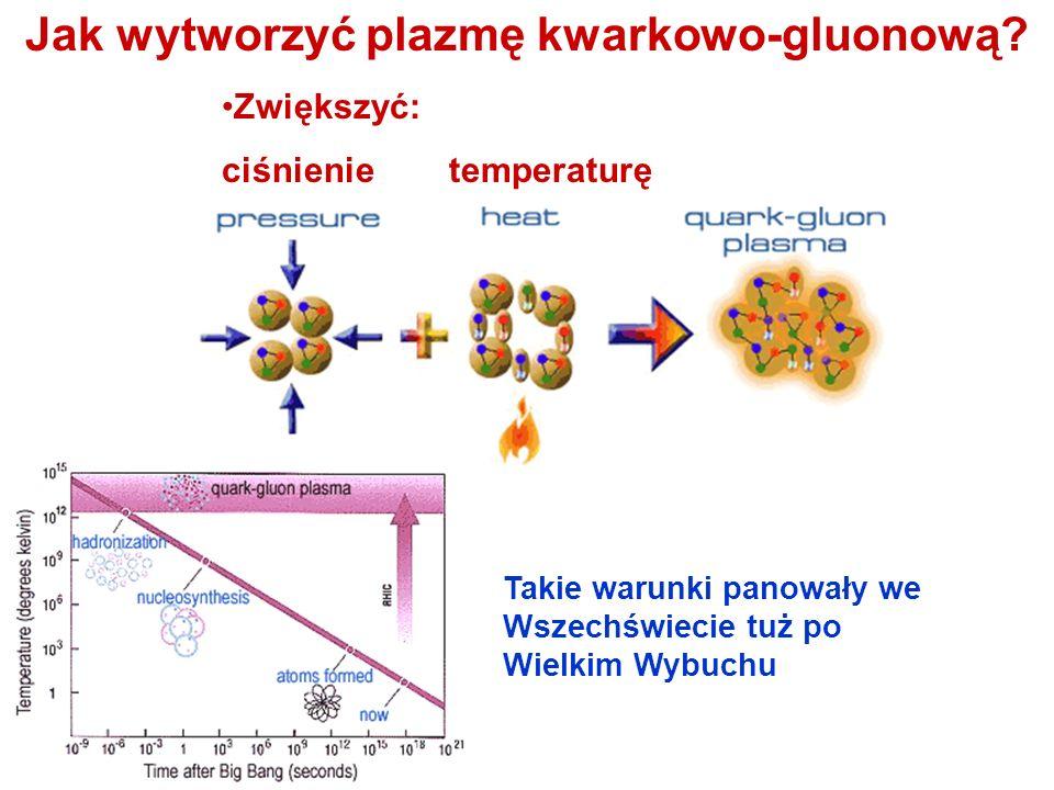 Jak wytworzyć plazmę kwarkowo-gluonową? Zwiększyć: ciśnienie temperaturę Takie warunki panowały we Wszechświecie tuż po Wielkim Wybuchu