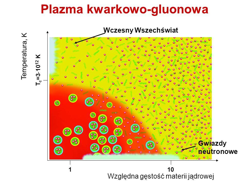 Plazma kwarkowo-gluonowa Względna gęstość materii jądrowej Temperatura, K 110 T c =3 10 12 K Gwiazdy neutronowe Wczesny Wszechświat
