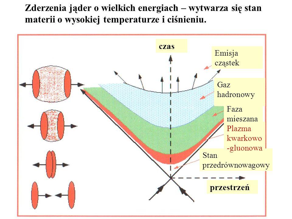 Zderzenia jąder o wielkich energiach – wytwarza się stan materii o wysokiej temperaturze i ciśnieniu. czas przestrzeń Stan przedrównowagowy Plazma kwa