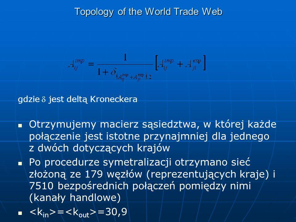 Topology of the World Trade Web gdzie jest deltą Kroneckera Otrzymujemy macierz sąsiedztwa, w której każde połączenie jest istotne przynajmniej dla jednego z dwóch dotyczących krajów Po procedurze symetralizacji otrzymano sieć złożoną ze 179 węzłów (reprezentujących kraje) i 7510 bezpośrednich połączeń pomiędzy nimi (kanały handlowe) = =30,9