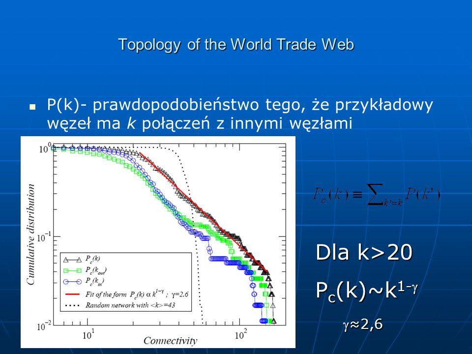Topology of the World Trade Web P(k)- prawdopodobieństwo tego, że przykładowy węzeł ma k połączeń z innymi węzłami Dla k>20 P c (k)~k 1- 2,62,6