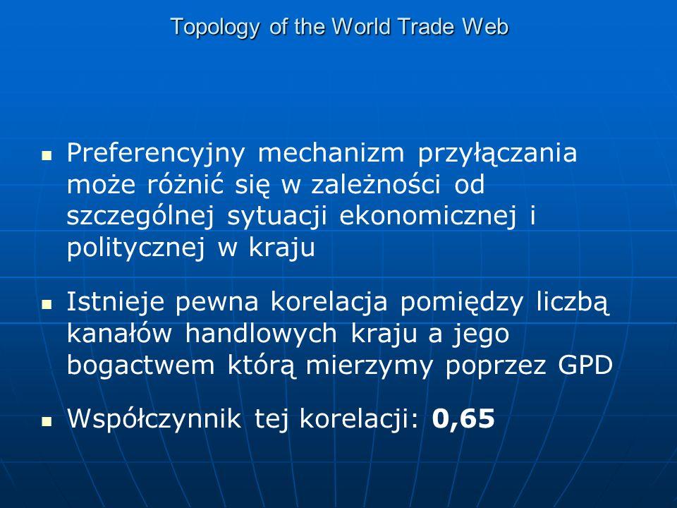 Topology of the World Trade Web Preferencyjny mechanizm przyłączania może różnić się w zależności od szczególnej sytuacji ekonomicznej i politycznej w kraju Istnieje pewna korelacja pomiędzy liczbą kanałów handlowych kraju a jego bogactwem którą mierzymy poprzez GPD Współczynnik tej korelacji: 0,65