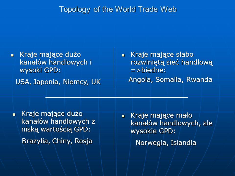 Topology of the World Trade Web Kraje mające dużo kanałów handlowych i wysoki GPD: Kraje mające dużo kanałów handlowych i wysoki GPD: USA, Japonia, Niemcy, UK USA, Japonia, Niemcy, UK Kraje mające słabo rozwiniętą sieć handlową =>biedne: Kraje mające słabo rozwiniętą sieć handlową =>biedne: Angola, Somalia, Rwanda Angola, Somalia, Rwanda Kraje mające dużo kanałów handlowych z niską wartością GPD: Kraje mające dużo kanałów handlowych z niską wartością GPD: Brazylia, Chiny, Rosja Brazylia, Chiny, Rosja Kraje mające mało kanałów handlowych, ale wysokie GPD: Kraje mające mało kanałów handlowych, ale wysokie GPD: Norwegia, Islandia Norwegia, Islandia