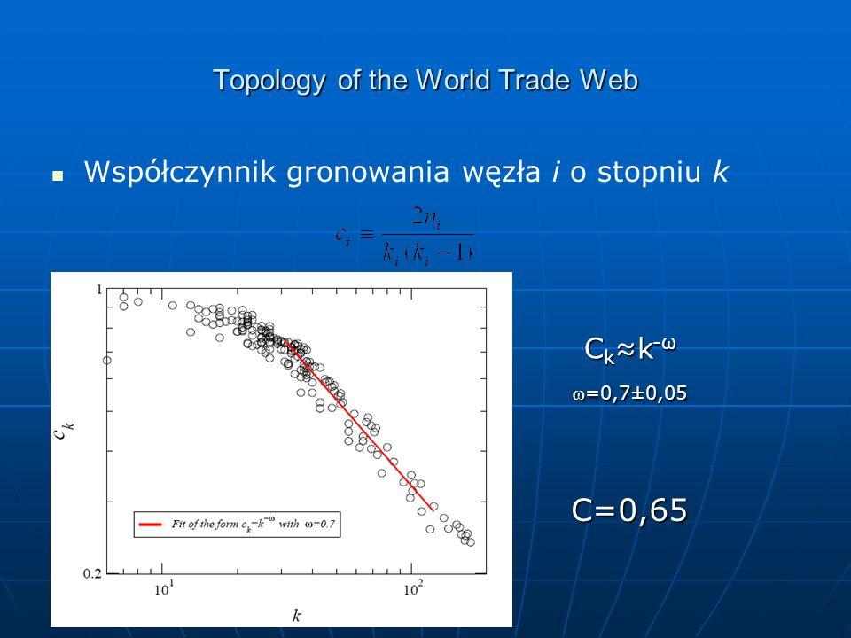 Topology of the World Trade Web Współczynnik gronowania węzła i o stopniu k C k k -ω =0,7±0,05=0,7±0,05 C=0,65