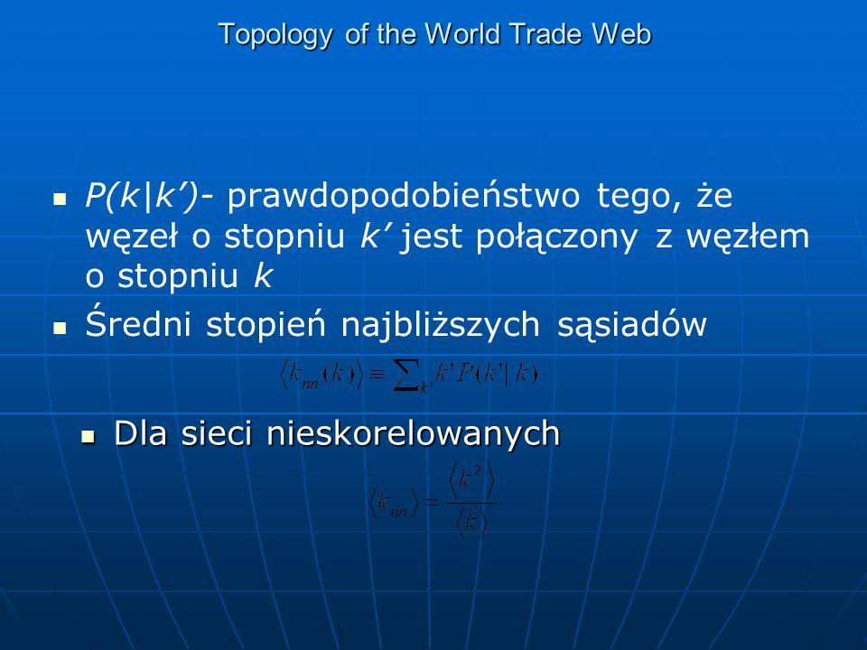 Topology of the World Trade Web P(k|k)- prawdopodobieństwo tego, że węzeł o stopniu k jest połączony z węzłem o stopniu k Średni stopień najbliższych sąsiadów Dla sieci nieskorelowanych Dla sieci nieskorelowanych