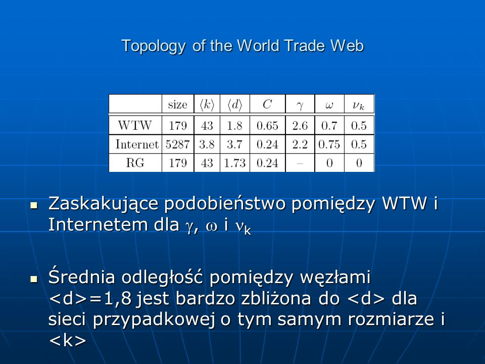 Zaskakujące podobieństwo pomiędzy WTW i Internetem dla, i k Zaskakujące podobieństwo pomiędzy WTW i Internetem dla, i k Średnia odległość pomiędzy węzłami =1,8 jest bardzo zbliżona do dla sieci przypadkowej o tym samym rozmiarze i Średnia odległość pomiędzy węzłami =1,8 jest bardzo zbliżona do dla sieci przypadkowej o tym samym rozmiarze i