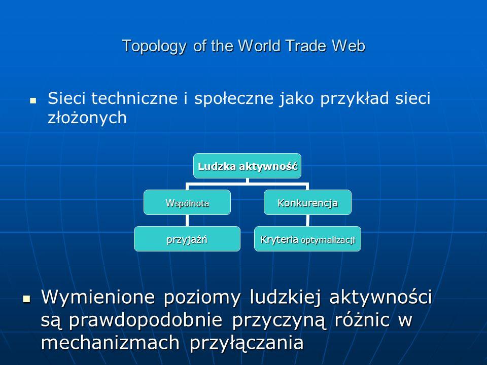Topology of the World Trade Web Sieci techniczne i społeczne jako przykład sieci złożonych Ludzka aktywność Wspólnota przyjaźń Konkurencja Kryteria optymalizacji Wymienione poziomy ludzkiej aktywności są prawdopodobnie przyczyną różnic w mechanizmach przyłączania Wymienione poziomy ludzkiej aktywności są prawdopodobnie przyczyną różnic w mechanizmach przyłączania