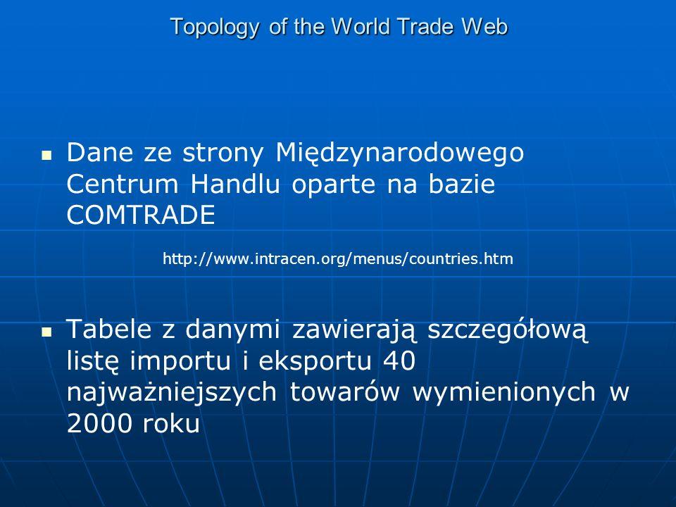 Topology of the World Trade Web Dane ze strony Międzynarodowego Centrum Handlu oparte na bazie COMTRADE http://www.intracen.org/menus/countries.htm Tabele z danymi zawierają szczegółową listę importu i eksportu 40 najważniejszych towarów wymienionych w 2000 roku