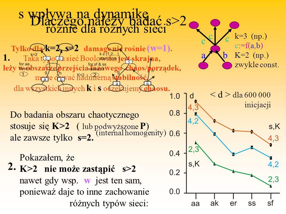 Tylko dla k=2, s=2 damage nie rośnie (w=1).