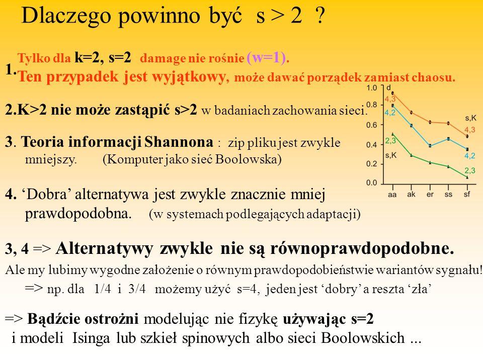 Dlaczego powinno być s > 2 . Tylko dla k=2, s=2 damage nie rośnie (w=1).
