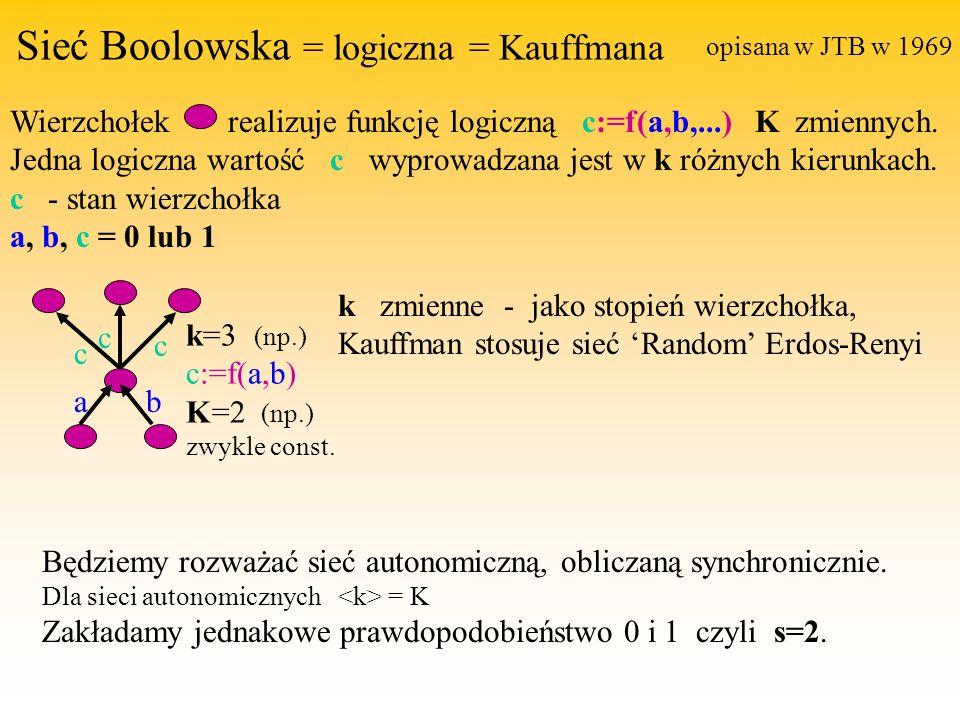 Sieć Boolowska = logiczna = Kauffmana Wierzchołek realizuje funkcję logiczną c:=f(a,b,...) K zmiennych.