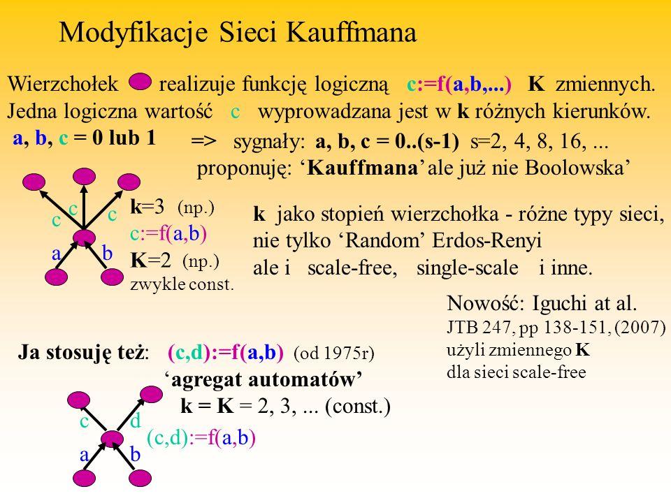 Modyfikacje Sieci Kauffmana Wierzchołek realizuje funkcję logiczną c:=f(a,b,...) K zmiennych.
