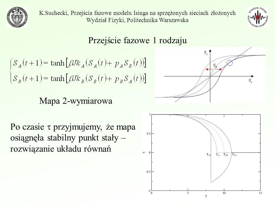 Przejście fazowe 1 rodzaju K.Suchecki, Przejścia fazowe modelu Isinga na sprzężonych sieciach złożonych Wydział Fizyki, Politechnika Warszawska Mapa 2