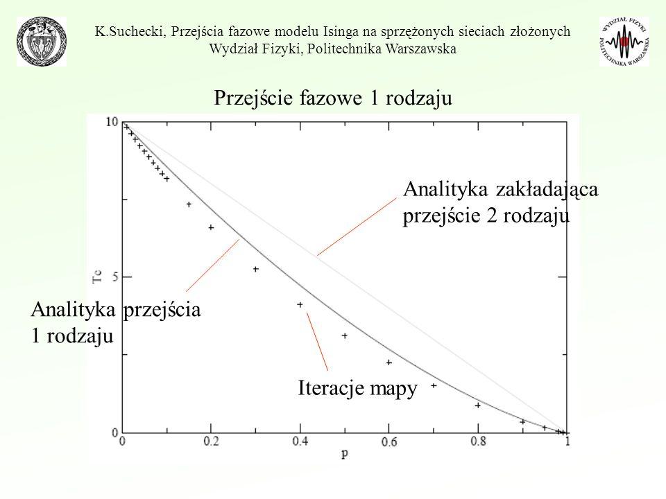 Przejście fazowe 1 rodzaju K.Suchecki, Przejścia fazowe modelu Isinga na sprzężonych sieciach złożonych Wydział Fizyki, Politechnika Warszawska Analit
