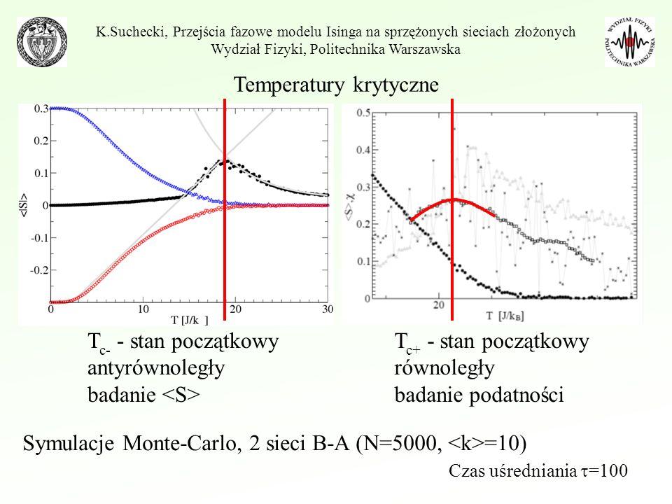 Temperatury krytyczne Czas uśredniania =100 Symulacje Monte-Carlo, 2 sieci B-A (N=5000, =10) T c- - stan początkowy antyrównoległy badanie T c+ - stan