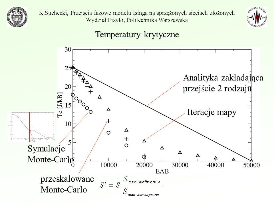 K.Suchecki, Przejścia fazowe modelu Isinga na sprzężonych sieciach złożonych Wydział Fizyki, Politechnika Warszawska Analityka zakładająca przejście 2