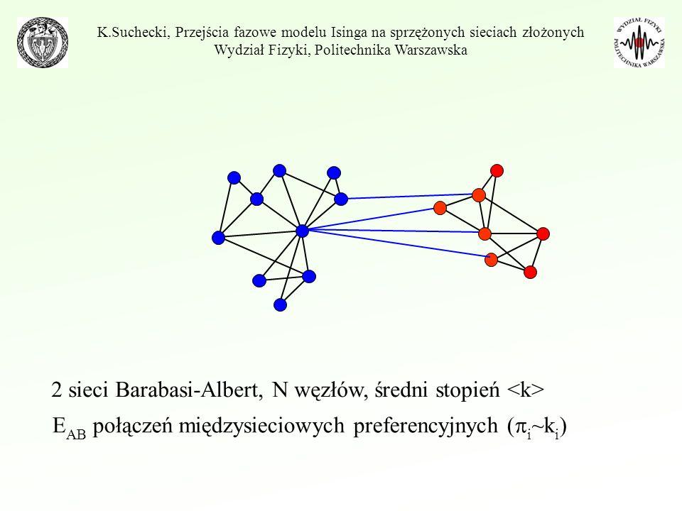 Czas uśredniania =10-3000 2 sieci B-A (N=5000, =10) =100 Wybrany czas – powolne zmiany dla wyższych czasów Wystarczająco długi aby układ się ztermalizował, zbyt krótki by układ przeskakiwał do stanu równoległego K.Suchecki, Przejścia fazowe modelu Isinga na sprzężonych sieciach złożonych Wydział Fizyki, Politechnika Warszawska
