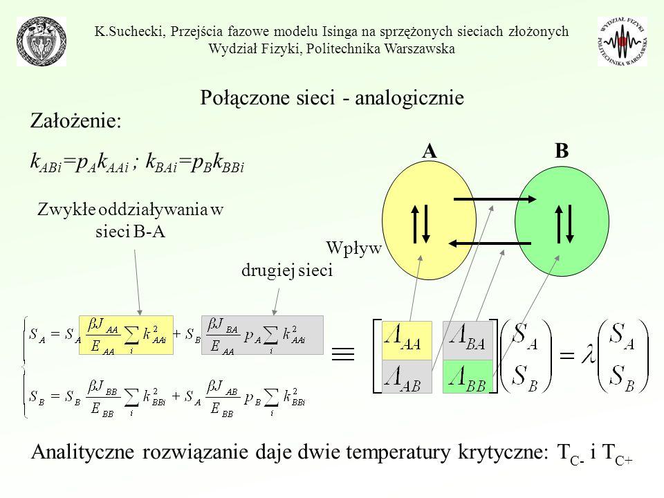 Wpływ drugiej sieci Zwykłe oddziaływania w sieci B-A Połączone sieci - analogicznie Analityczne rozwiązanie daje dwie temperatury krytyczne: T C- i T