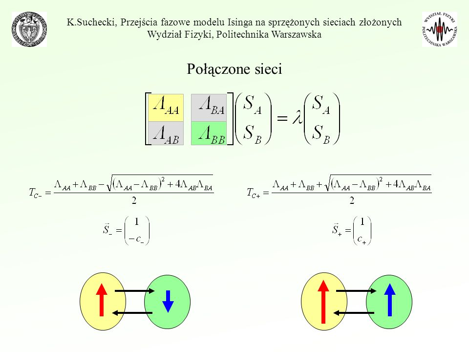 Stabilne stany układu K.Suchecki, Przejścia fazowe modelu Isinga na sprzężonych sieciach złożonych Wydział Fizyki, Politechnika Warszawska T T c+ Stan ferromagnetyczny antyrównoległy Stan ferromagnetyczny równoległy Stan paramagnetyczny T c- antyrównoległy-równoległy ferromagnetyk-paramagnetyk