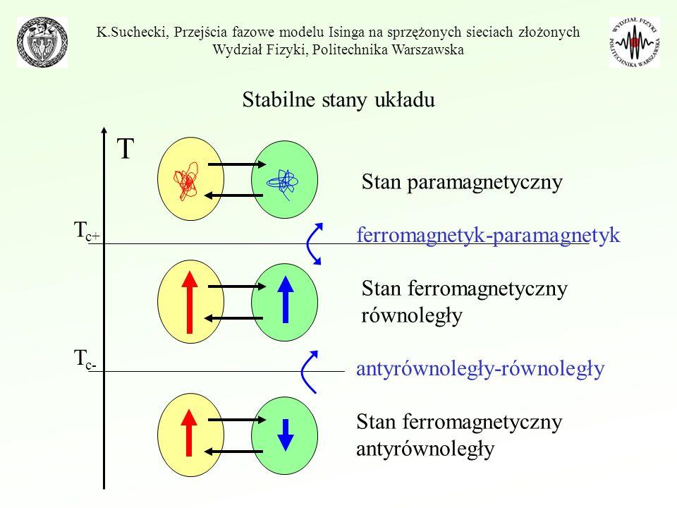Stabilne stany układu K.Suchecki, Przejścia fazowe modelu Isinga na sprzężonych sieciach złożonych Wydział Fizyki, Politechnika Warszawska T T c+ Stan