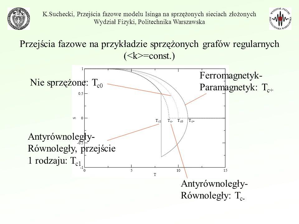 Przejście fazowe 1 rodzaju K.Suchecki, Przejścia fazowe modelu Isinga na sprzężonych sieciach złożonych Wydział Fizyki, Politechnika Warszawska grafy regularne (k=const.)