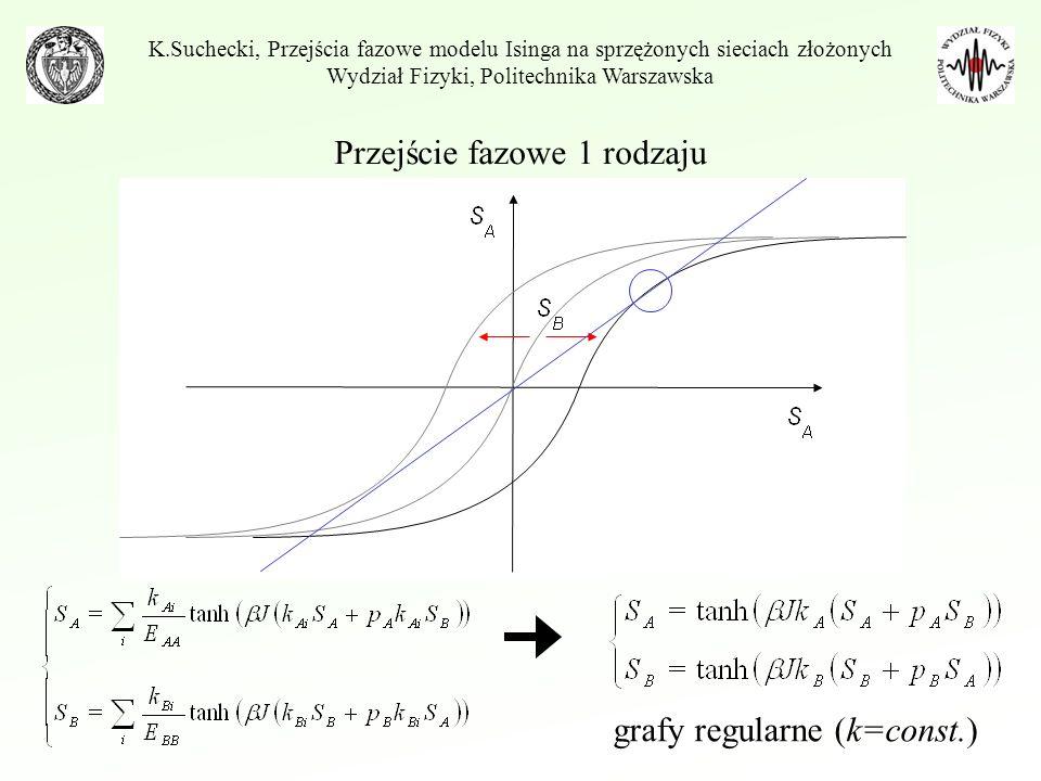 Przejście fazowe 1 rodzaju K.Suchecki, Przejścia fazowe modelu Isinga na sprzężonych sieciach złożonych Wydział Fizyki, Politechnika Warszawska Warunek niestabilności: Daje się wyznaczyć zależność p(T).