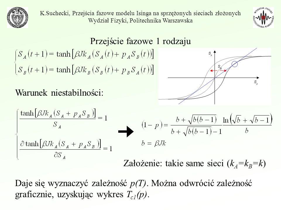 Przejście fazowe 1 rodzaju K.Suchecki, Przejścia fazowe modelu Isinga na sprzężonych sieciach złożonych Wydział Fizyki, Politechnika Warszawska Mapa 2-wymiarowa Po czasie przyjmujemy, że mapa osiągnęła stabilny punkt stały – rozwiązanie układu równań