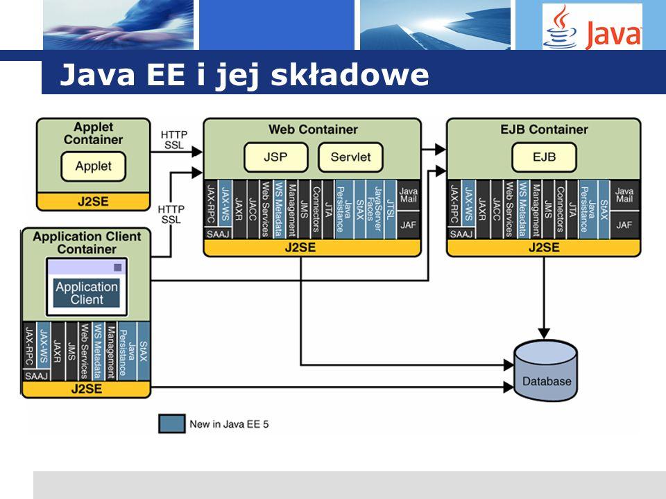 L o g o Java EE: Architektura aplikacji 1.Programy i applety klienckie uruchomione na maszynie klienta 2.Komponenty webowe uruchomione na serwerze w kontenerze webowym 3.Komponenty biznesowe uruchomione na serwerze w kontenerze EJB