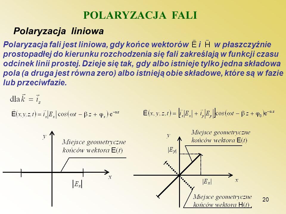 20 POLARYZACJA FALI Polaryzacja liniowa Polaryzacja fali jest liniowa, gdy końce wektorów i w płaszczyźnie prostopadłej do kierunku rozchodzenia się f