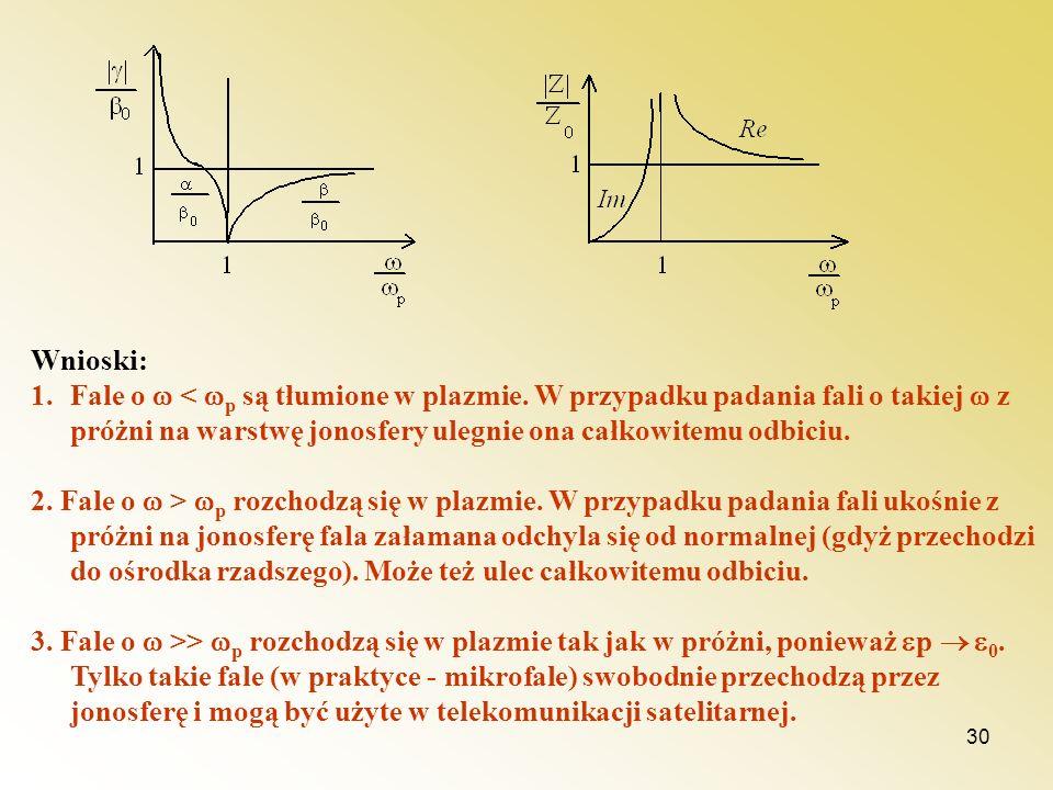 30 Wnioski: 1.Fale o < p są tłumione w plazmie. W przypadku padania fali o takiej z próżni na warstwę jonosfery ulegnie ona całkowitemu odbiciu. 2. Fa
