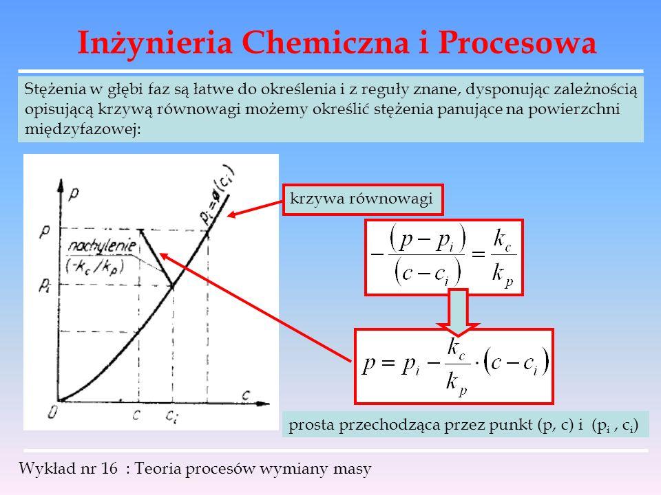 Inżynieria Chemiczna i Procesowa Wykład nr 16 : Teoria procesów wymiany masy krzywa równowagi Stężenia w głębi faz są łatwe do określenia i z reguły z