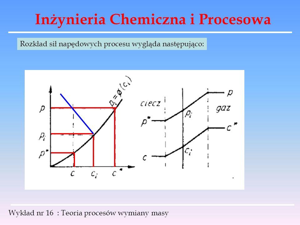 Inżynieria Chemiczna i Procesowa Wykład nr 16 : Teoria procesów wymiany masy Rozkład sił napędowych procesu wygląda następująco: