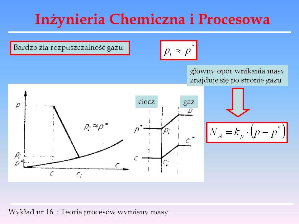 Inżynieria Chemiczna i Procesowa Wykład nr 16 : Teoria procesów wymiany masy Bardzo zła rozpuszczalność gazu: gazciecz główny opór wnikania masy znajd