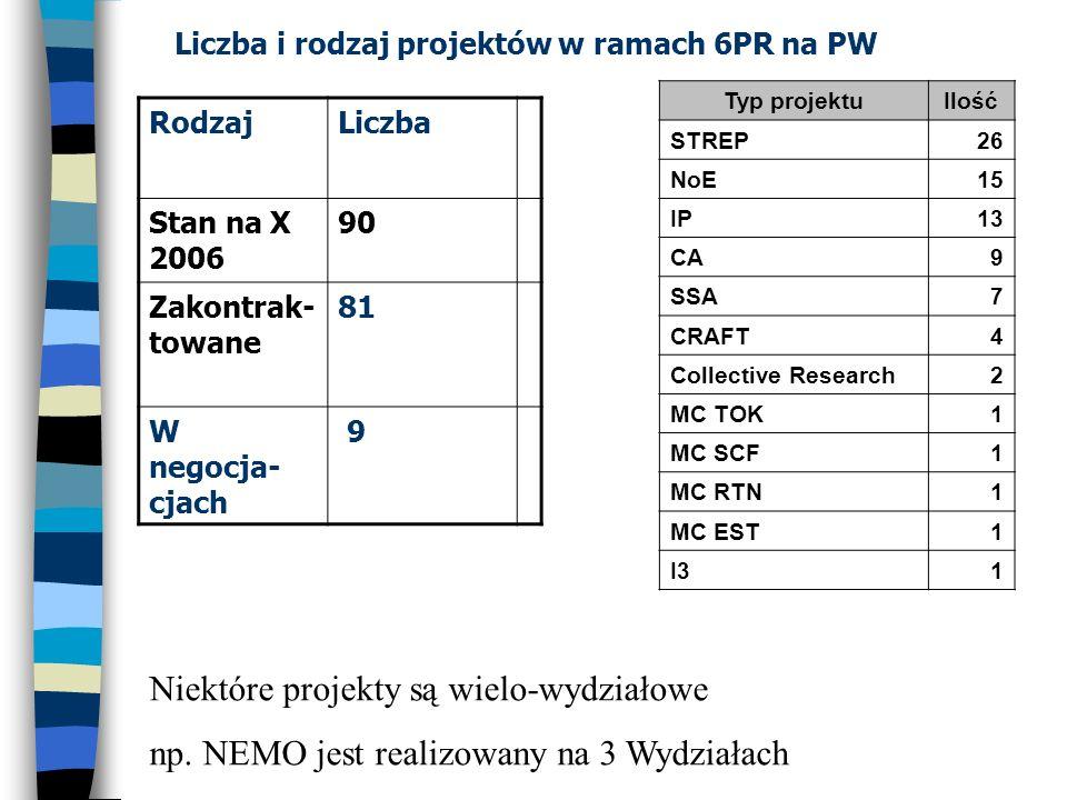 Liczba i rodzaj projektów w ramach 6PR na PW RodzajLiczba Stan na X 2006 90 Zakontrak- towane 81 W negocja- cjach 9 Niektóre projekty są wielo-wydział