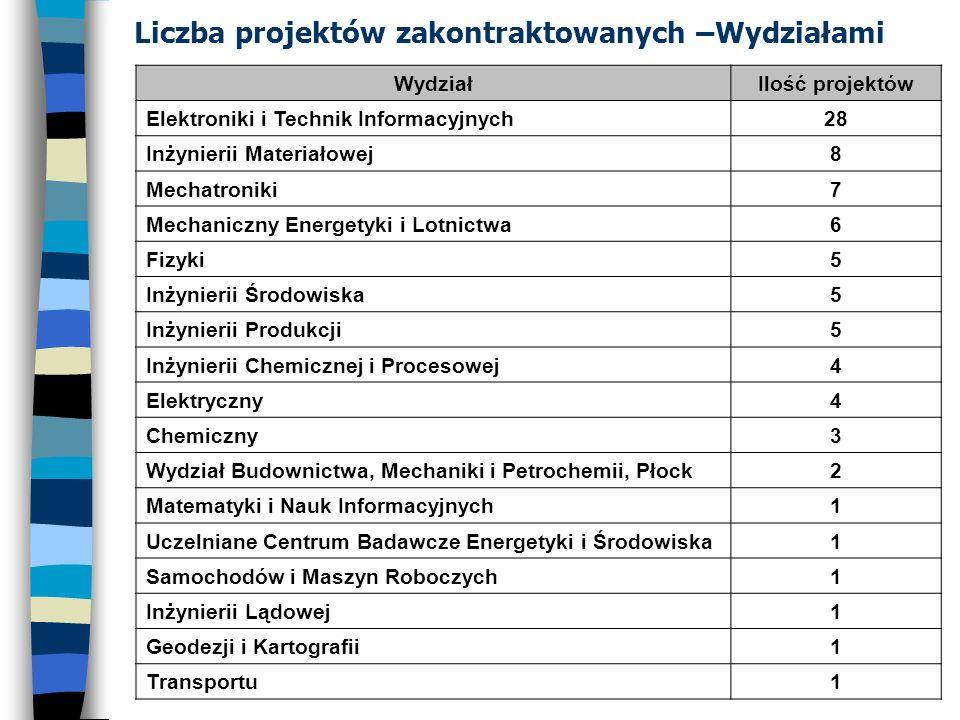 Liczba projektów zakontraktowanych –Wydziałami WydziałIlość projektów Elektroniki i Technik Informacyjnych28 Inżynierii Materiałowej8 Mechatroniki7 Me