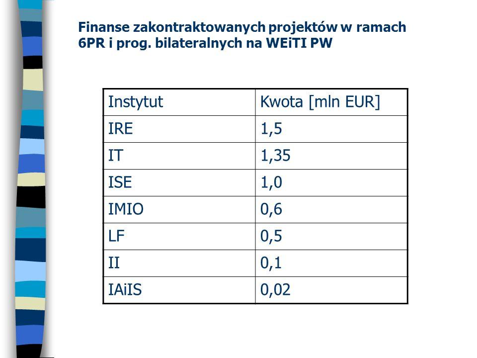 Finanse zakontraktowanych projektów w ramach 6PR i prog. bilateralnych na WEiTI PW InstytutKwota [mln EUR] IRE1,5 IT1,35 ISE1,0 IMIO0,6 LF0,5 II0,1 IA